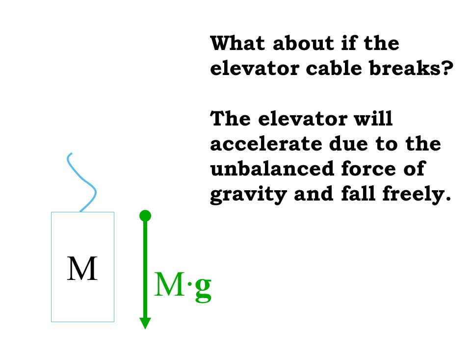 What about if the elevator cable breaks? The elevator will accelerate due to the unbalanced force of gravity and fall freely. M M·gM·g