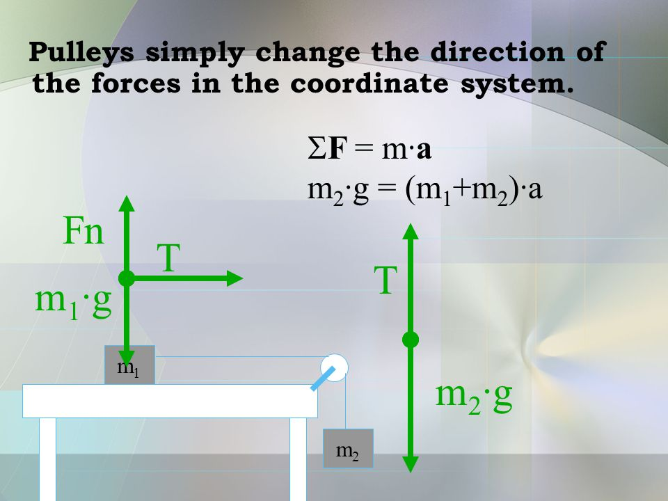 Pulleys simply change the direction of the forces in the coordinate system. m1m1 m2m2 m1·gm1·g Fn T T m2·gm2·g  F = m·a m 2 ·g = (m 1 +m 2 )·a