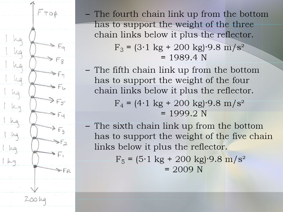 –The fourth chain link up from the bottom has to support the weight of the three chain links below it plus the reflector. F 3 = (3∙1 kg + 200 kg)·9.8