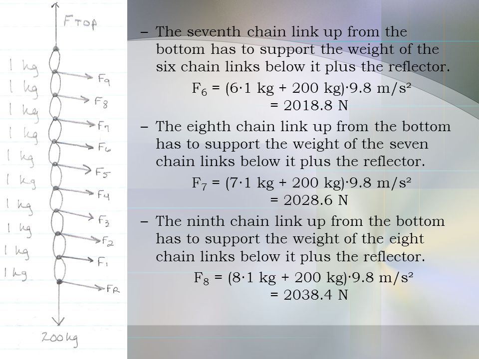 –The seventh chain link up from the bottom has to support the weight of the six chain links below it plus the reflector. F 6 = (6∙1 kg + 200 kg)·9.8 m