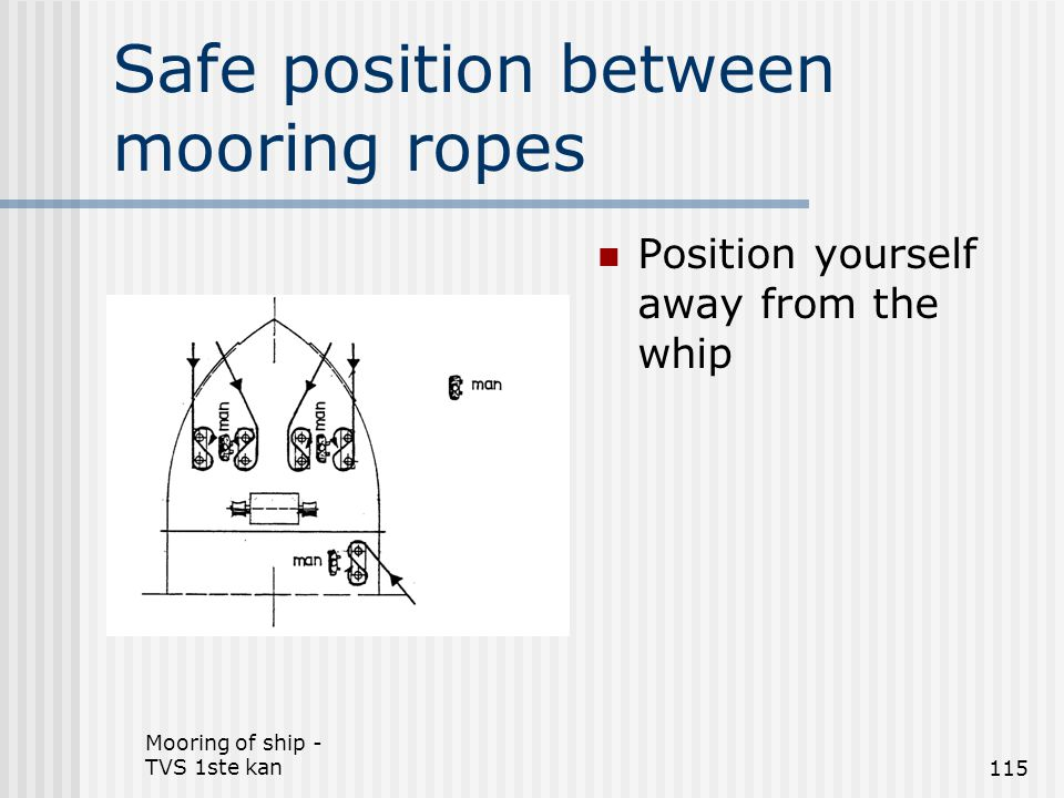 Mooring of ship - TVS 1ste kan115 Safe position between mooring ropes Position yourself away from the whip