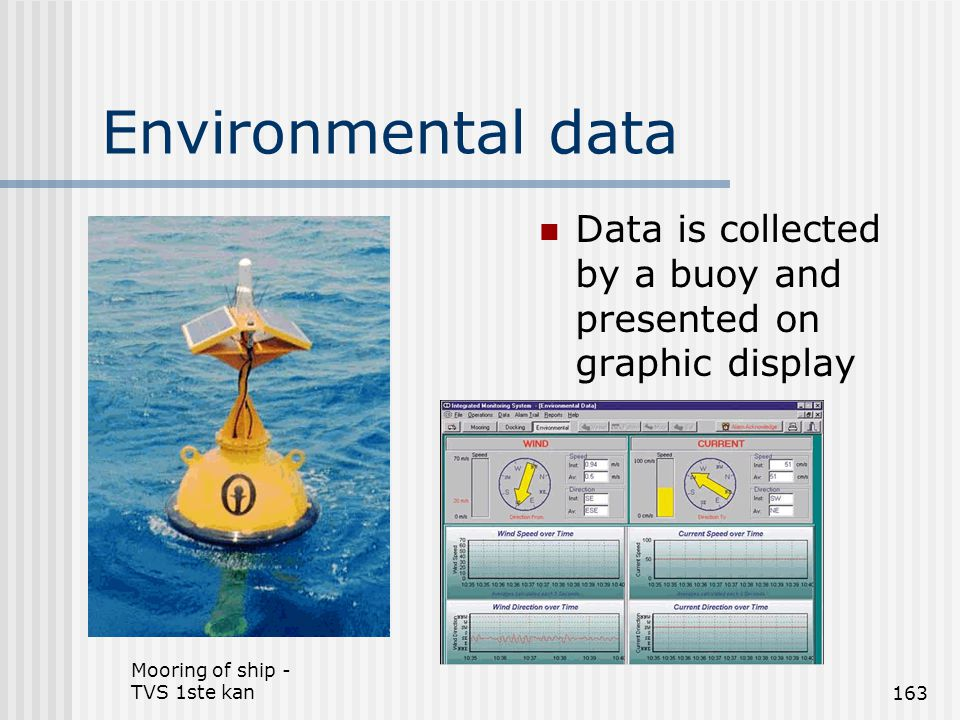 Mooring of ship - TVS 1ste kan163 Environmental data Data is collected by a buoy and presented on graphic display