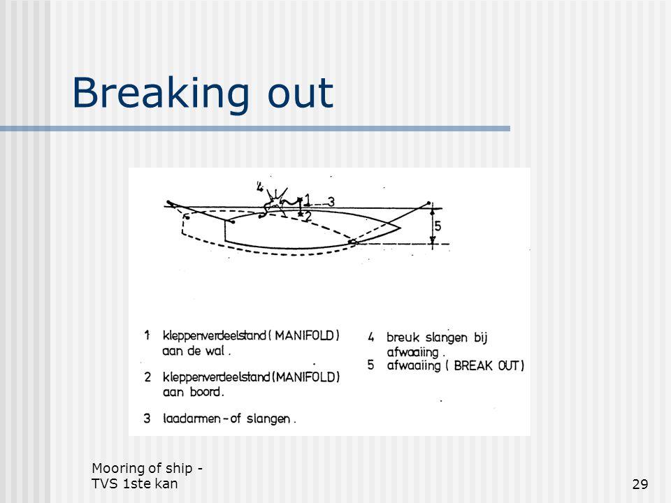 Mooring of ship - TVS 1ste kan29 Breaking out
