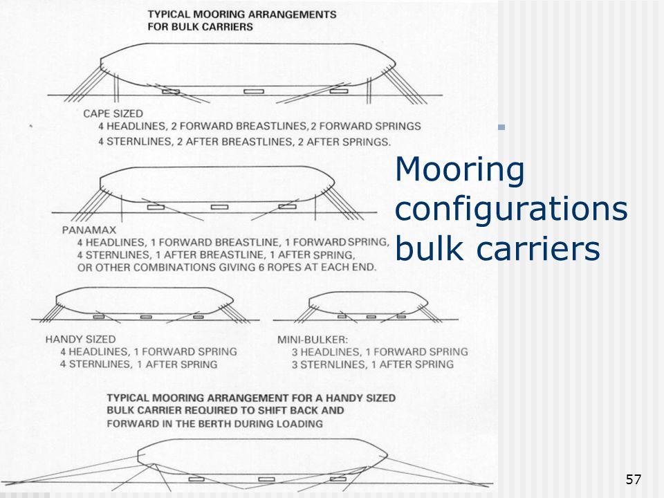 Mooring of ship - TVS 1ste kan57 Mooring configurations bulk carriers