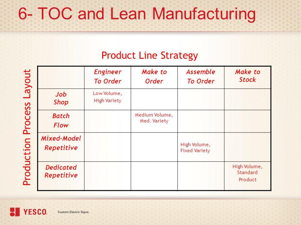 6- TOC and Lean Manufacturing Engineer To Order Make to Order Assemble To Order Make to Stock Job Shop Low Volume, High Variety Batch Flow Medium Volu