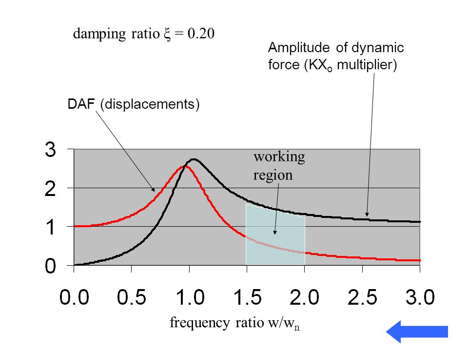 DAF (displacements) Amplitude of dynamic force (KX o multiplier) damping ratio ξ = 0.20 frequency ratio w/w n working region