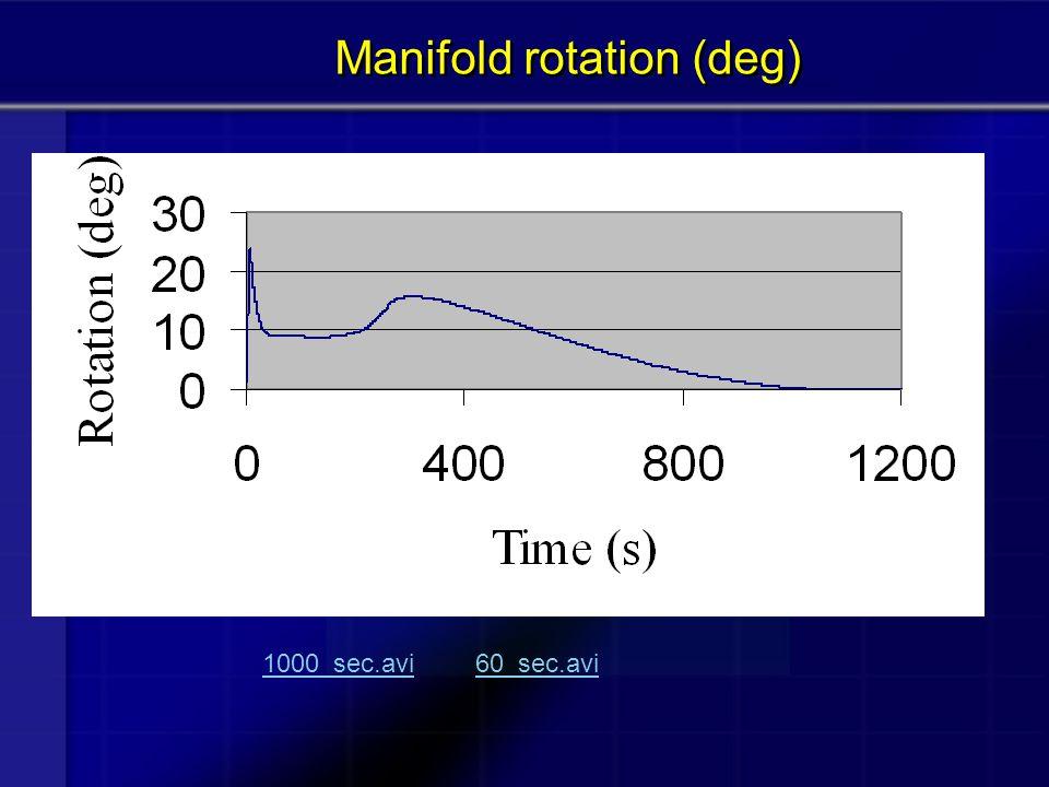 Manifold rotation (deg) 1000_sec.avi1000_sec.avi 60_sec.avi60_sec.avi