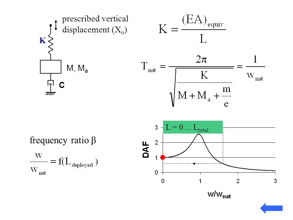 K M, M a K C prescribed vertical displacement (X o ) frequency ratio β L = 0... L total
