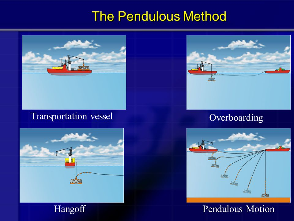  Conceived to overcome the above constraints (DAF1) (DAF1)  Utilization of the Pendulous Motion  Utilization of two workboats  Distance between vessels 80% of cable length  Installation cable, from subsea hardware: wire rope with DBM, polyester and chain  Due to drag the pendulous motion will be very slow The Pendulous Method (cont.)