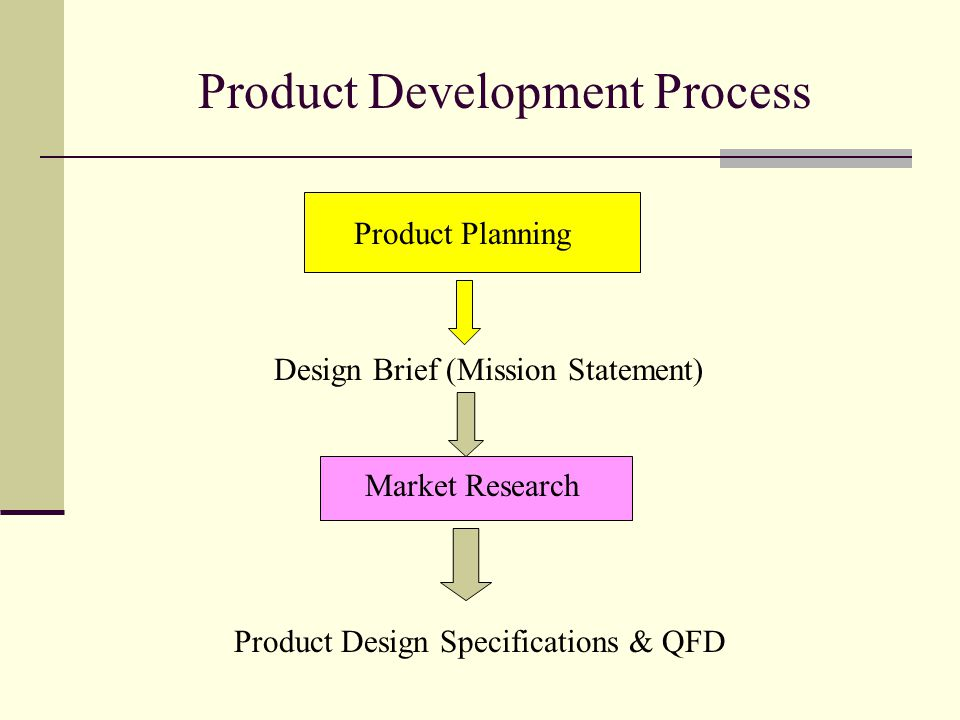 Product Development Process Market Research Product Design Specifications & QFD Design Brief (Mission Statement) Product Planning
