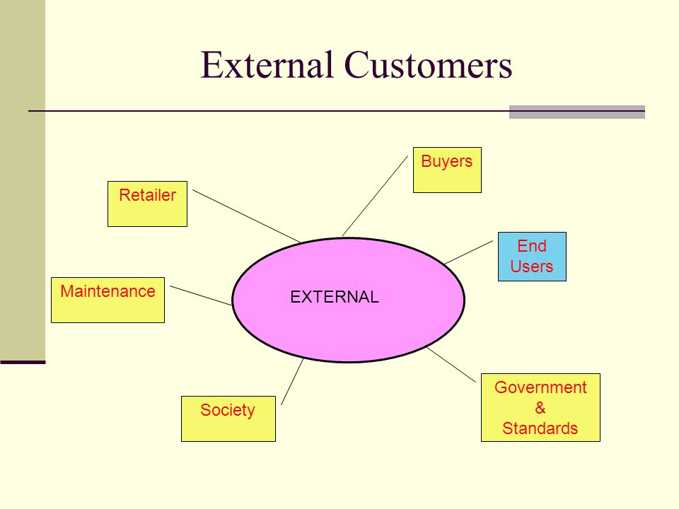External Customers EXTERNAL End Users Maintenance Society Retailer Buyers Government & Standards