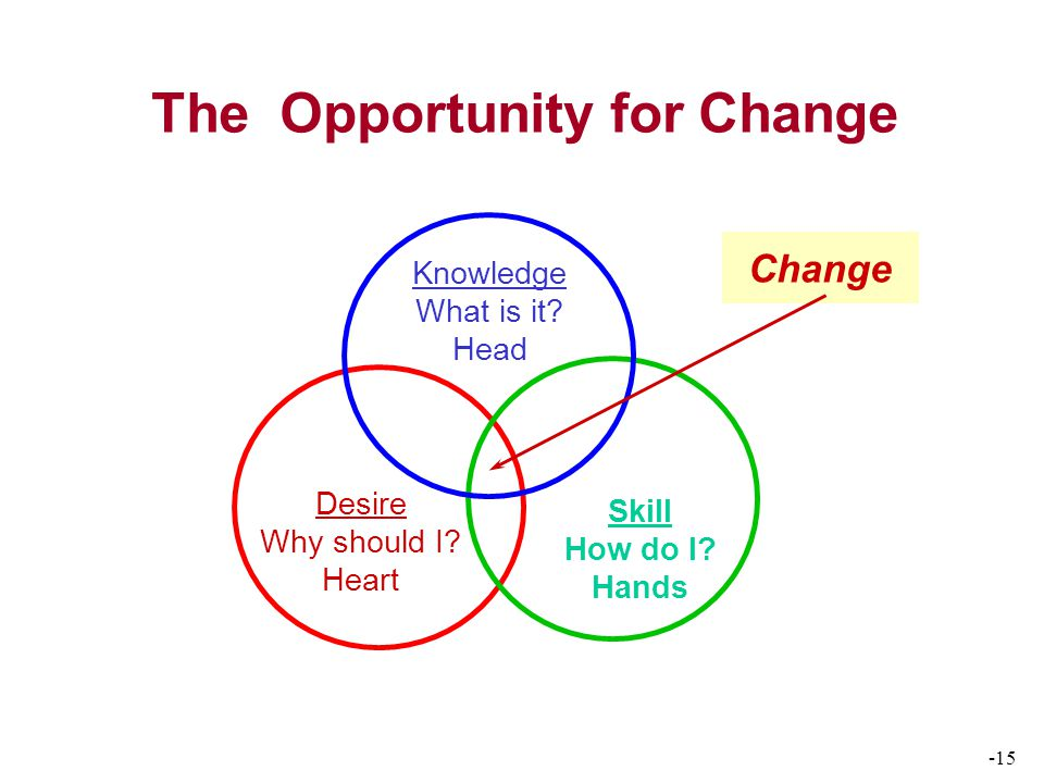 -15 The Opportunity for Change Change Knowledge What is it.