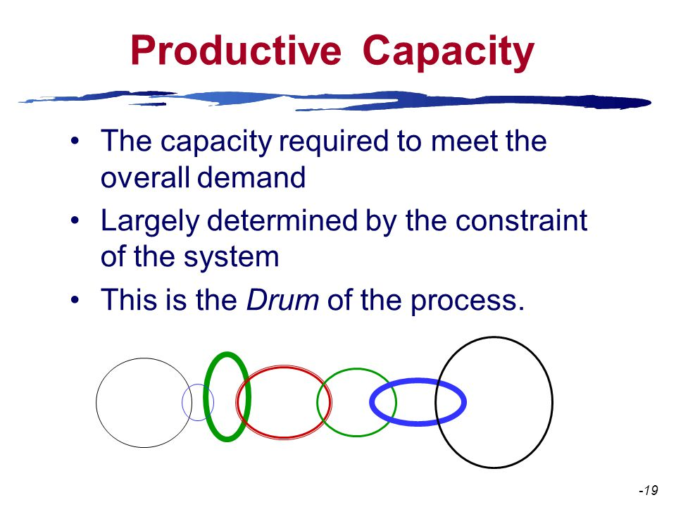 Productive Capacity The capacity required to meet the overall demand Largely determined by the constraint of the system This is the Drum of the process.