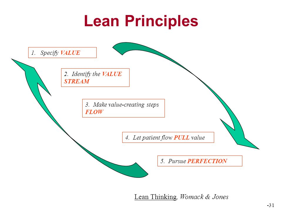 -31 Lean Principles 1. Specify VALUE 2. Identify the VALUE STREAM 3.