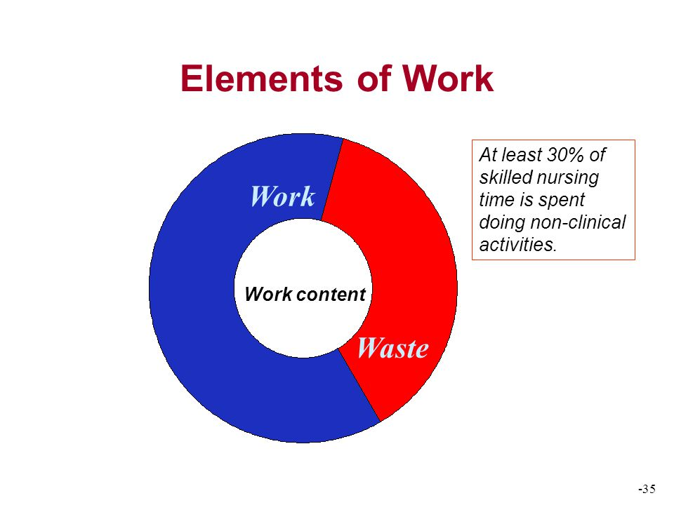 -35 Elements of Work Work content Work Waste At least 30% of skilled nursing time is spent doing non-clinical activities.