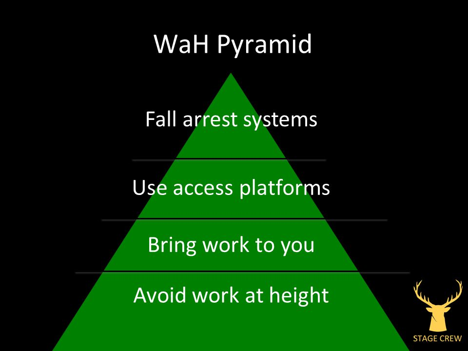L2A WaH Training (November 12) WaH Pyramid Avoid work at height Bring work to you Use access platforms Fall arrest systems