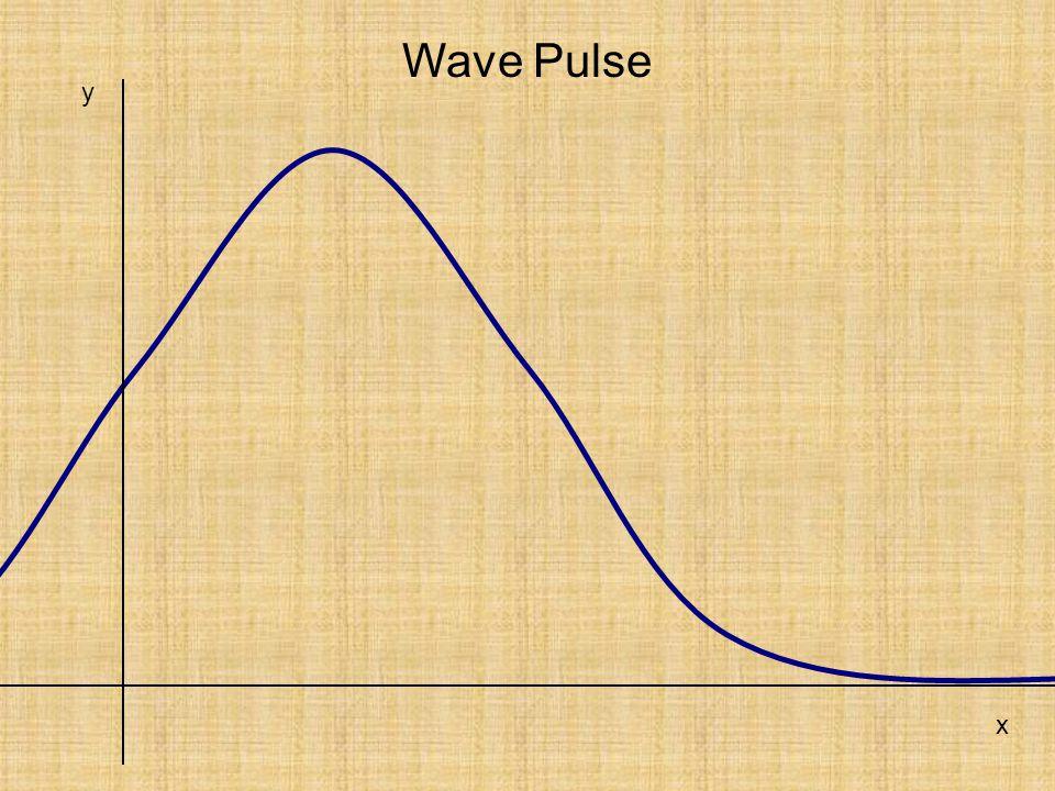 x y Wave Pulse