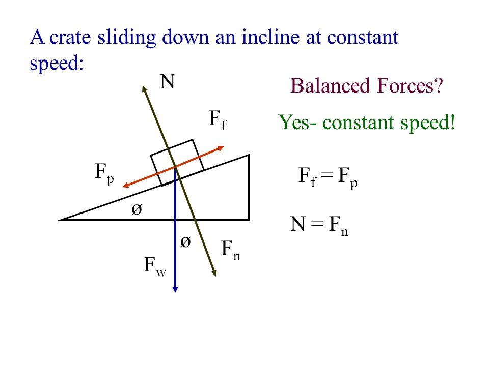 Examples of Friction force diagrams: A box pulled horizontally across a level floor at constant speed: FwFw FaFa FfFf N Balanced Forces.