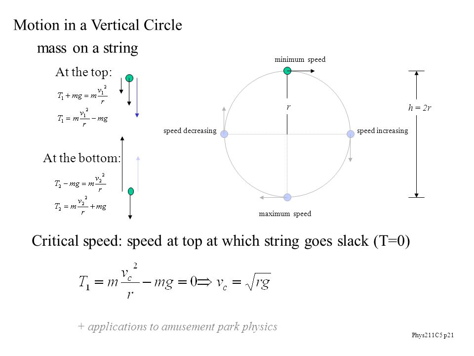 Phys211C5 p21 Motion in a Vertical Circle mass on a string minimum speed speed increasing maximum speed speed decreasing r h = 2r At the top: At the bottom: Critical speed: speed at top at which string goes slack (T=0) + applications to amusement park physics
