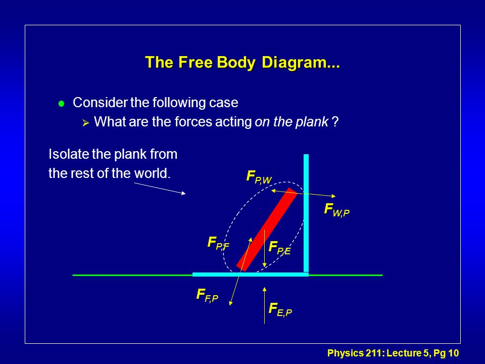 Physics 211: Lecture 5, Pg 10 The Free Body Diagram...