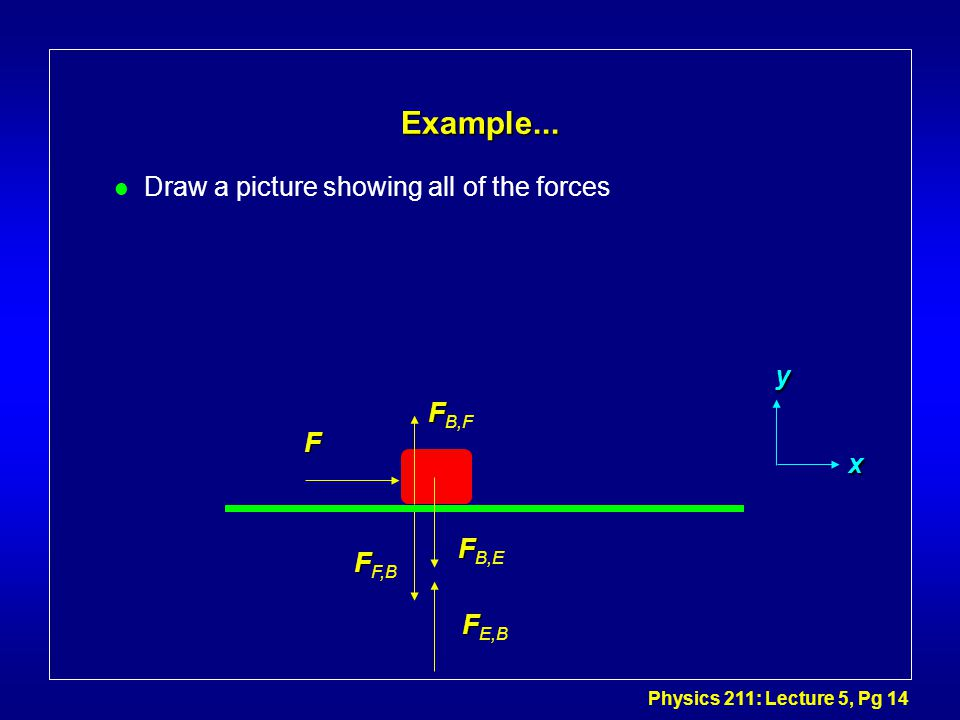 Physics 211: Lecture 5, Pg 14 Example...