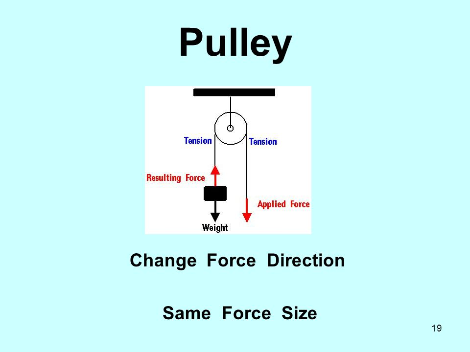 19 Pulley Change Force Direction Same Force Size