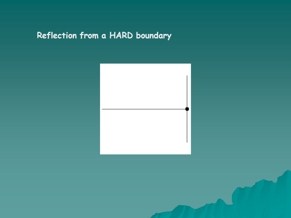 Reflection from a HARD boundary
