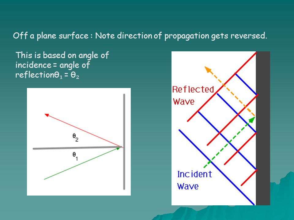 Off a plane surface : Note direction of propagation gets reversed. This is based on angle of incidence = angle of reflectionθ ₁ = θ ₂