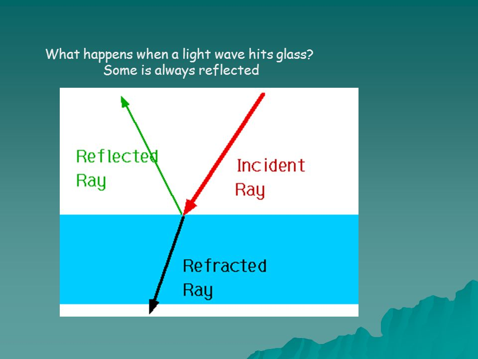 What happens when a light wave hits glass? Some is always reflected