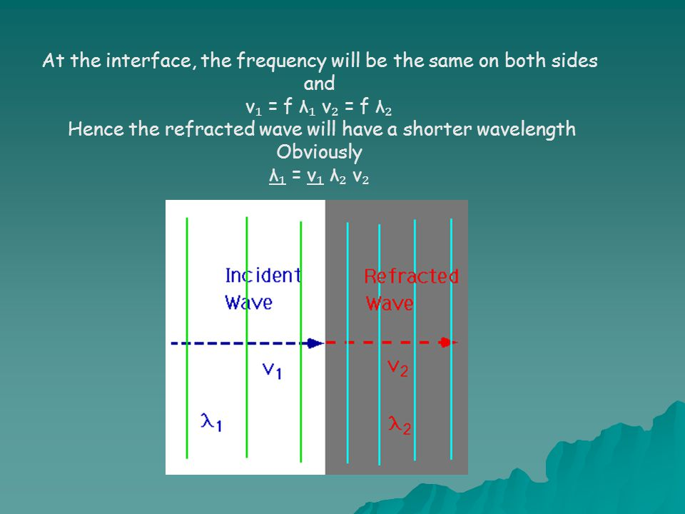 At the interface, the frequency will be the same on both sides and v ₁ = f λ ₁ v ₂ = f λ ₂ Hence the refracted wave will have a shorter wavelength Obv