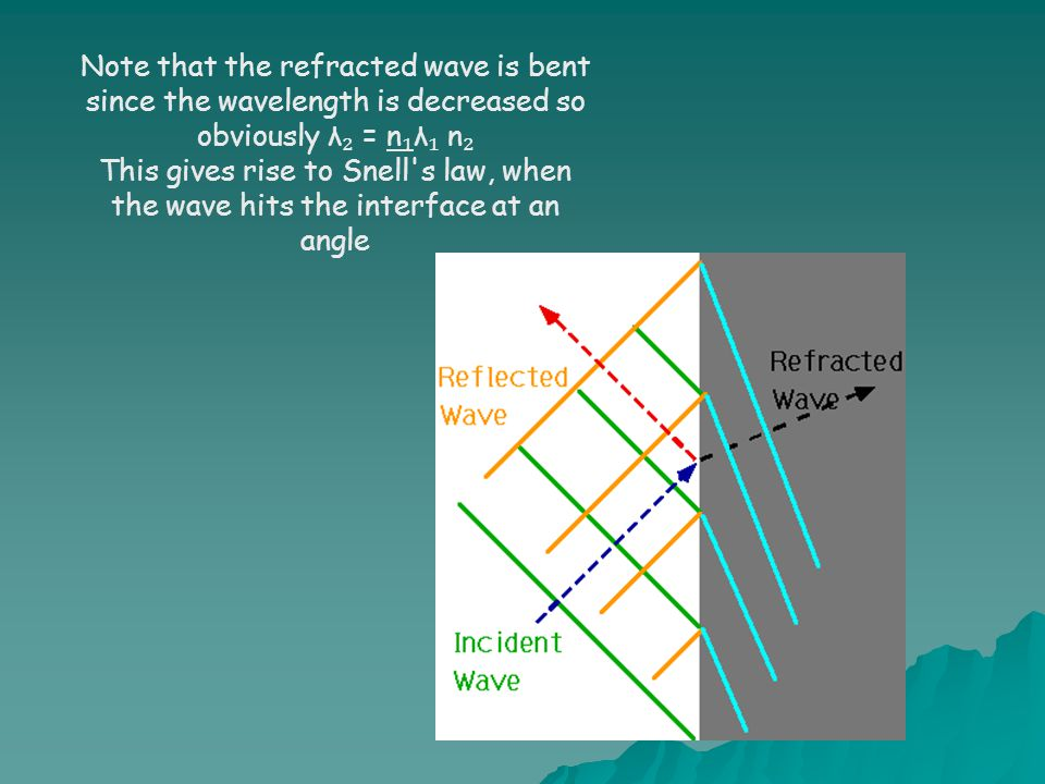 Note that the refracted wave is bent since the wavelength is decreased so obviously λ ₂ = n ₁ λ ₁ n ₂ This gives rise to Snell s law, when the wave hits the interface at an angle