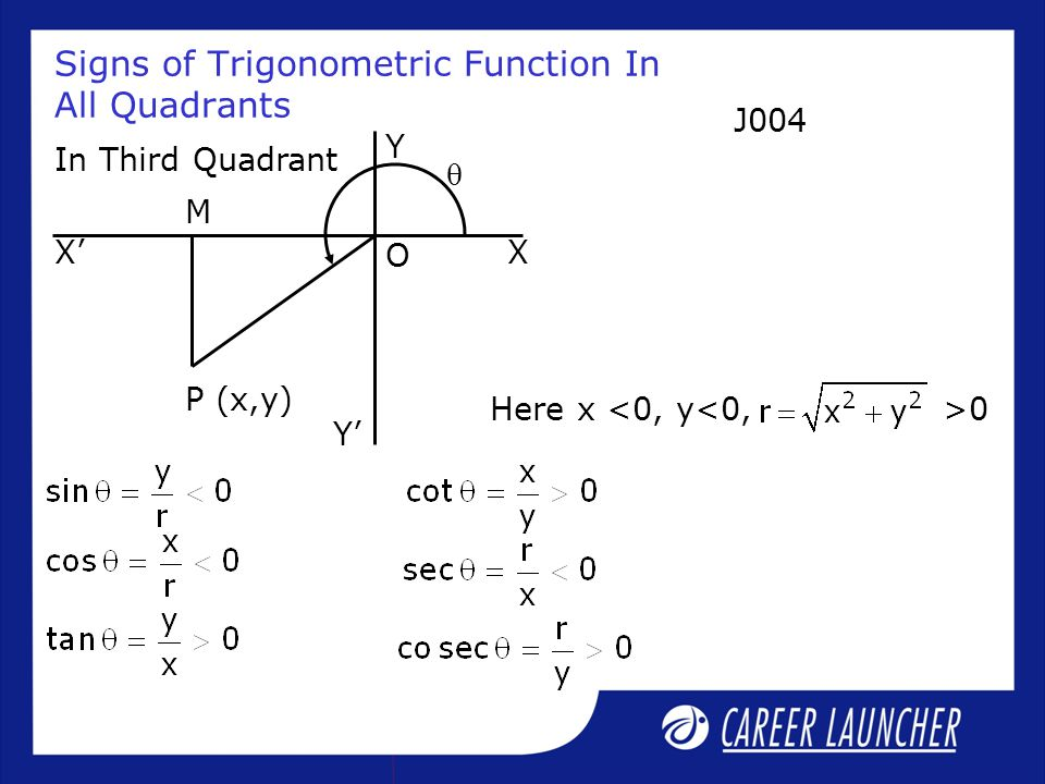 Signs of Trigonometric Function In All Quadrants In Third Quadrant Here x <0, y<0,>0  X'X P (x,y) O Y' Y M J004