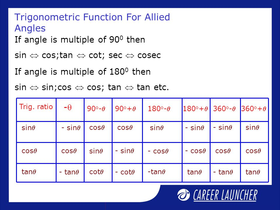 Trigonometric Function For Allied Angles Trig. ratio -- 90 o -90 o +180 o -180 o +360 o -360 o + cos sin - sin - cos cos tan - tan cot