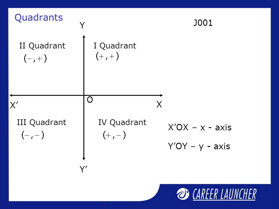 Quadrants O Y Y' X' X II QuadrantI Quadrant IV QuadrantIII Quadrant X'OX – x - axis Y'OY – y - axis J001