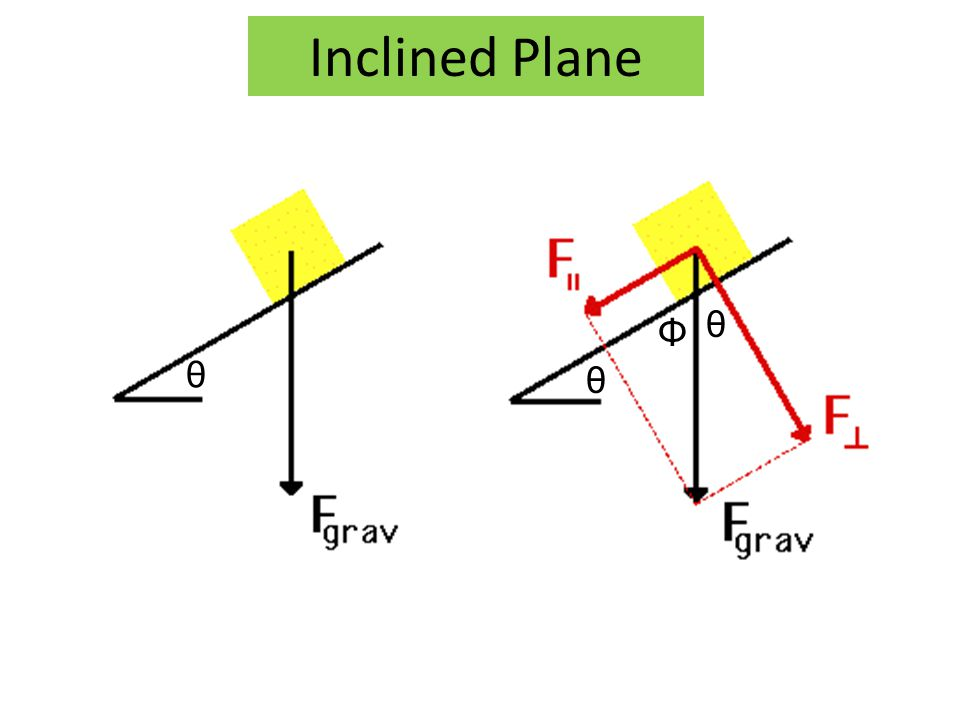 Inclined Plane θ θ θ Φ