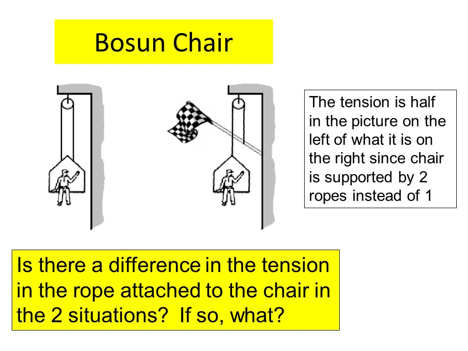 Bosun Chair Is there a difference in the tension in the rope attached to the chair in the 2 situations? If so, what? The tension is half in the pictur