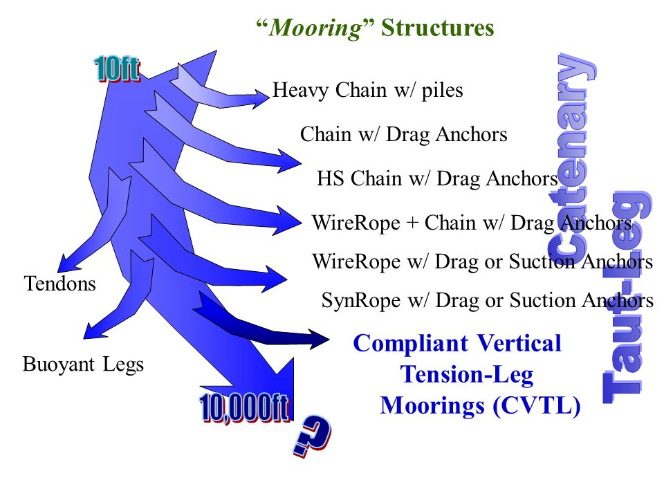 Mooring Structures Heavy Chain w/ piles Chain w/ Drag Anchors HS Chain w/ Drag Anchors WireRope + Chain w/ Drag Anchors WireRope w/ Drag or Suction Anchors Tendons Buoyant Legs SynRope w/ Drag or Suction Anchors Compliant Vertical Tension-Leg Moorings (CVTL)