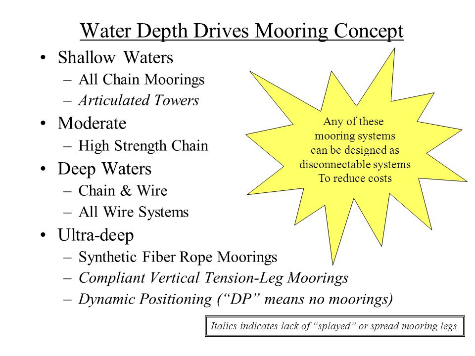 Water Depth Drives Mooring Concept Shallow Waters –All Chain Moorings –Articulated Towers Moderate –High Strength Chain Deep Waters –Chain & Wire –All Wire Systems Ultra-deep –Synthetic Fiber Rope Moorings –Compliant Vertical Tension-Leg Moorings –Dynamic Positioning ( DP means no moorings) Italics indicates lack of splayed or spread mooring legs Any of these mooring systems can be designed as disconnectable systems To reduce costs