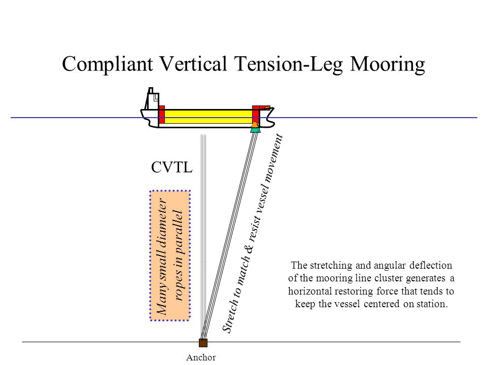 Compliant Vertical Tension-Leg Mooring CVTL Many small diameter ropes in parallel Stretch to match & resist vessel movement The stretching and angular deflection of the mooring line cluster generates a horizontal restoring force that tends to keep the vessel centered on station.