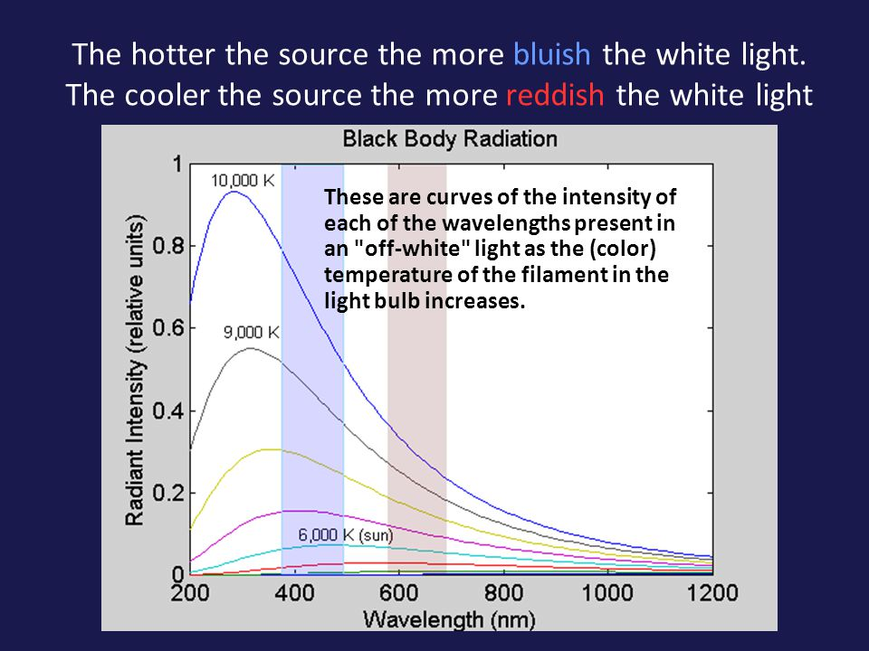 Color Temperature Light from ideal sources is generally a mixture of different wavelengths –Think of the rainbow generated by sunlight –The spectra of