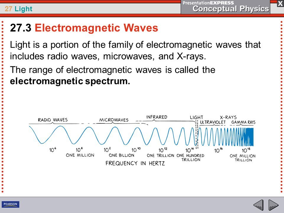 27 Light Light is a portion of the family of electromagnetic waves that includes radio waves, microwaves, and X-rays.