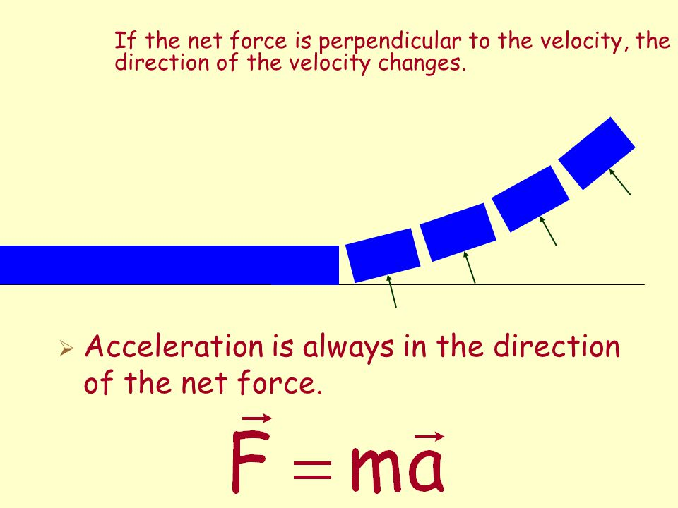 If the net force is parallel to the velocity, then the speed of the object increases. If the net force is anti-parallel to the velocity, then the spee