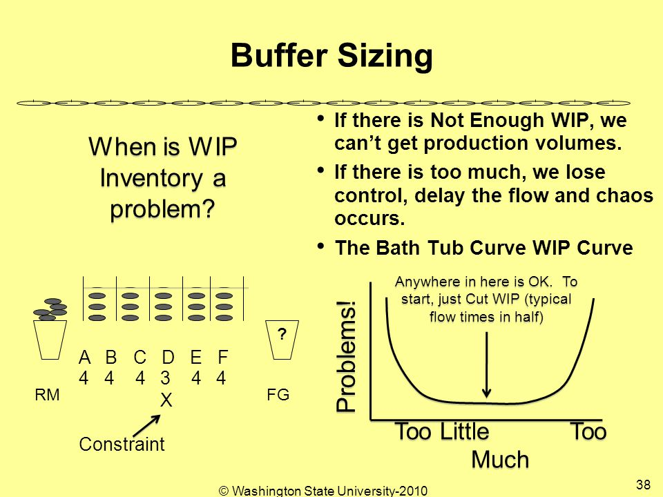© Washington State University-2010 38 Buffer Sizing If there is Not Enough WIP, we can't get production volumes.