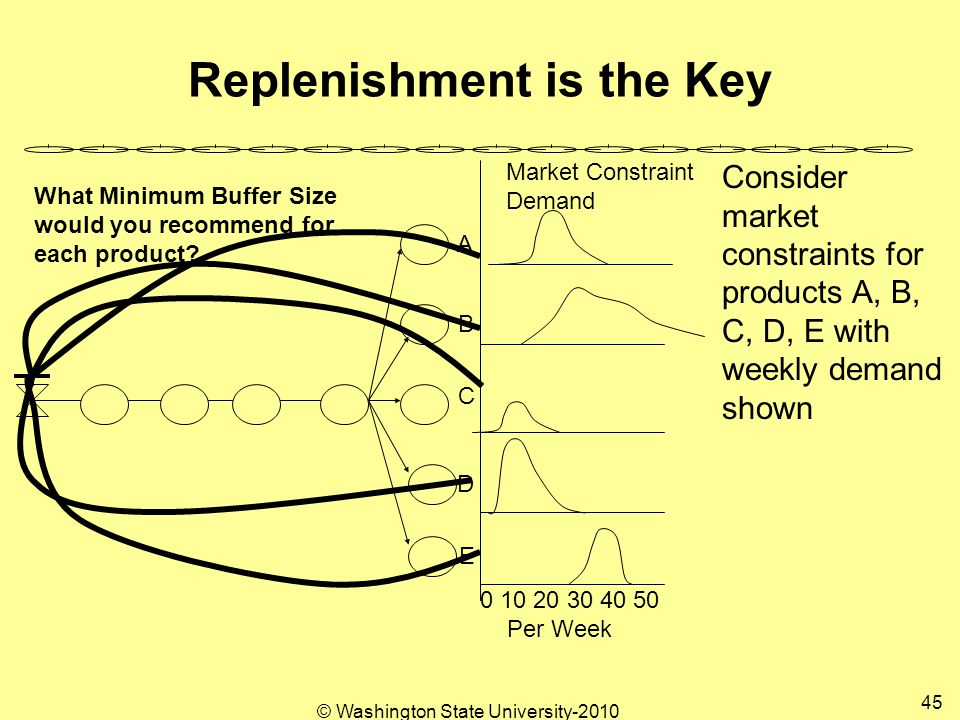 © Washington State University-2010 45 Replenishment is the Key 0 10 20 30 40 50 Per Week A B C D E Consider market constraints for products A, B, C, D, E with weekly demand shown What Minimum Buffer Size would you recommend for each product.
