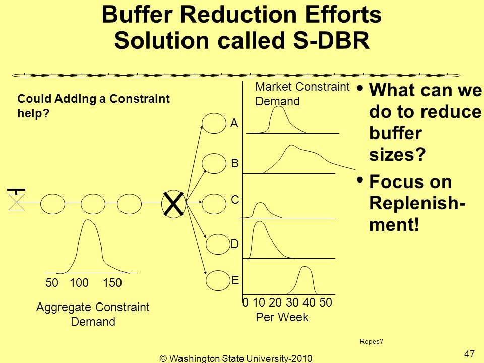 © Washington State University-2010 47 Buffer Reduction Efforts Solution called S-DBR What can we do to reduce buffer sizes.