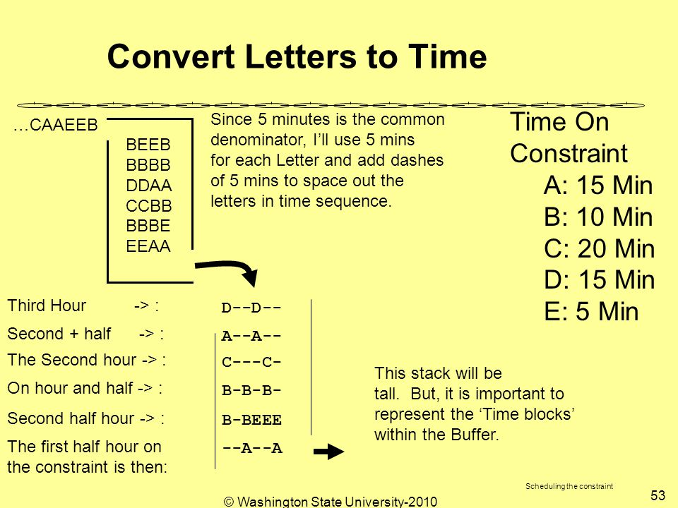 © Washington State University-2010 53 Convert Letters to Time Time On Constraint A: 15 Min B: 10 Min C: 20 Min D: 15 Min E: 5 Min Since 5 minutes is the common denominator, I'll use 5 mins for each Letter and add dashes of 5 mins to space out the letters in time sequence.