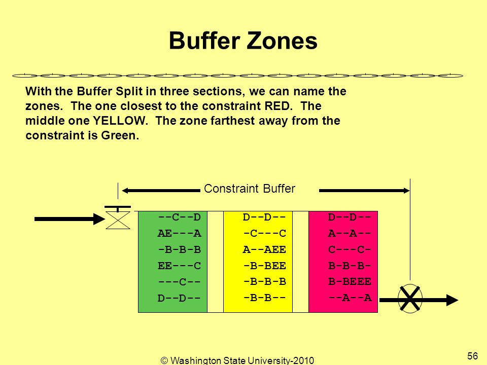 © Washington State University-2010 56 Buffer Zones --A--A B-BEEE B-B-B- C---C- A--A-- D--D-- -B-B-- -B-B-B -B-BEE A--AEE -C---C D--D-- ---C-- EE---C -B-B-B AE---A --C--D Constraint Buffer With the Buffer Split in three sections, we can name the zones.