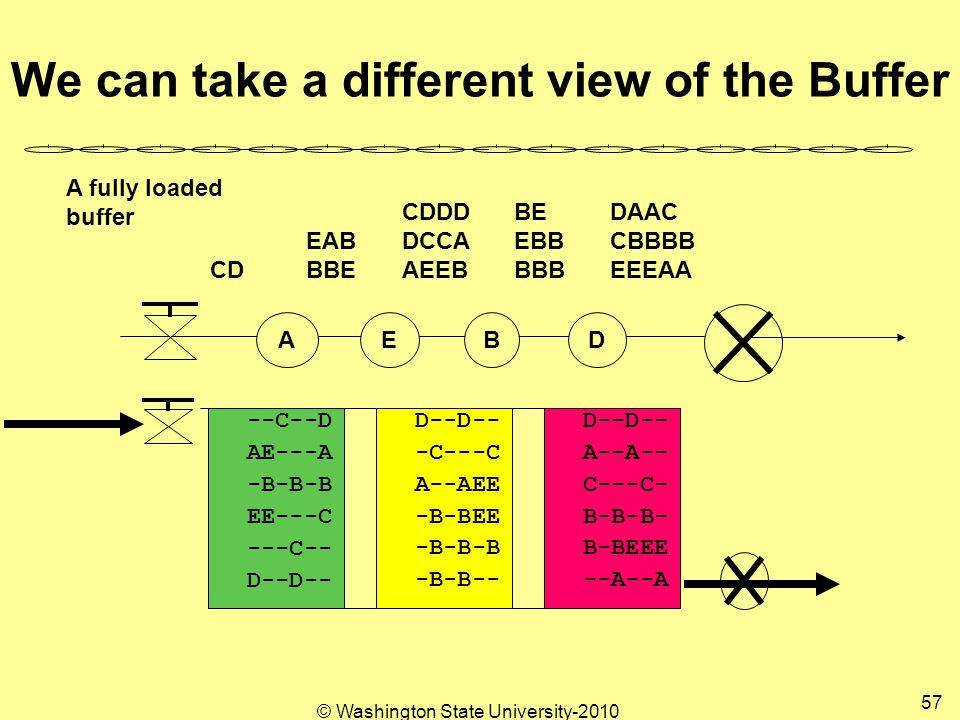 © Washington State University-2010 57 We can take a different view of the Buffer --A--A B-BEEE B-B-B- C---C- A--A-- D--D-- -B-B-- -B-B-B -B-BEE A--AEE -C---C D--D-- ---C-- EE---C -B-B-B AE---A --C--D AEBD DAAC CBBBB EEEAA BE EBB BBB CDDD DCCA AEEB EAB BBECD A fully loaded buffer