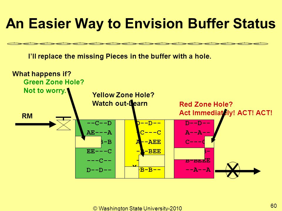© Washington State University-2010 60 An Easier Way to Envision Buffer Status --A--A B-BEEE B-B-B- C---C- A--A-- D--D-- -B-B-- -B-B-B -B-BEE A--AEE -C---C D--D-- ---C-- EE---C -B-B-B AE---A --C--D RM XX X X X XXX I'll replace the missing Pieces in the buffer with a hole.