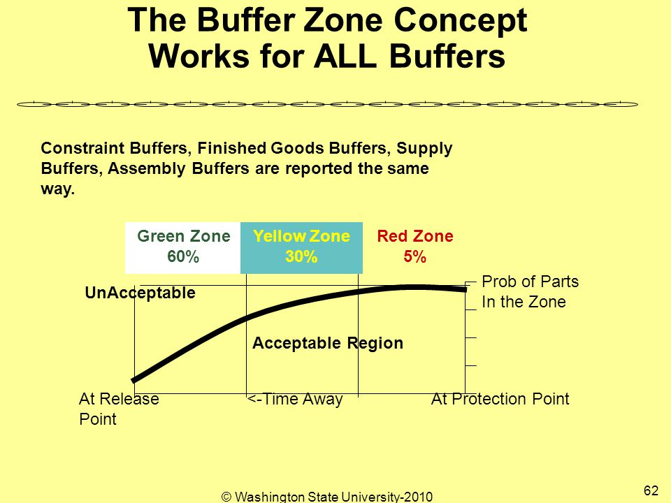 © Washington State University-2010 62 The Buffer Zone Concept Works for ALL Buffers Prob of Parts In the Zone At Protection PointAt Release Point <-Time Away Acceptable Region UnAcceptable Constraint Buffers, Finished Goods Buffers, Supply Buffers, Assembly Buffers are reported the same way.